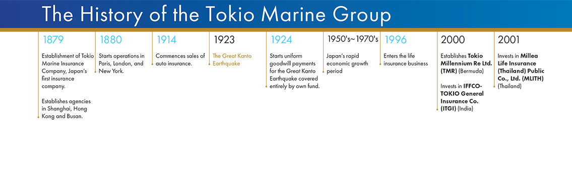 Time Line - The History of the Tokio Marine Group