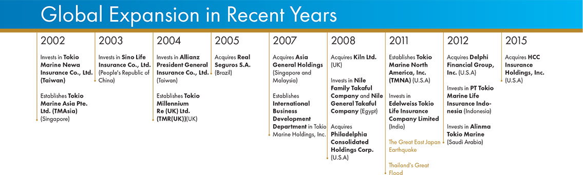 Time Line - Global Expansion in Recent Years