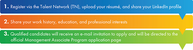 Application Process image